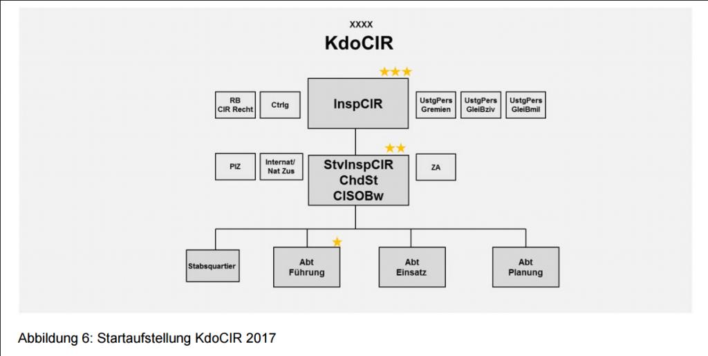 KdoCIR_2017_Fuehrungsstab