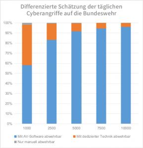 Differenzierte Schätzung der täglichen Cyberangriffe auf die Bundeswehr