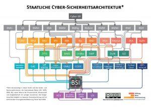 Übersicht über die Cybersicherheitsarchitektur in Deutschland