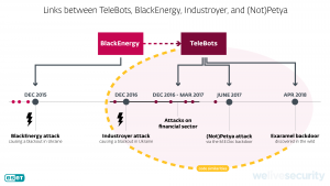 Links between Telebots, BlackEnergy, Industroyver and (Not)Petya