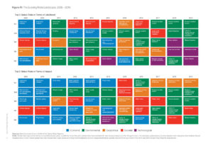 The Evolving Risks Landscape, 2009 – 2019 (Q: WEF-Report)