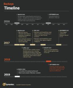 """Aktivitäten von """"Buckeye"""" Q: Symantec"""